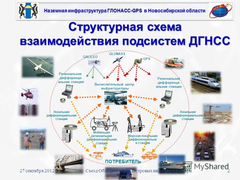 Наземная инфраструктура ГЛОНАСС-GPS в Новосибирской области ПОТРЕБИТЕЛЬ Региональная дифференци- альная станция Мобильная региональная дифференциальная станция GLONASS GPS GALILEO Региональная дифференци- альная станция Локальная дифференциальная ста