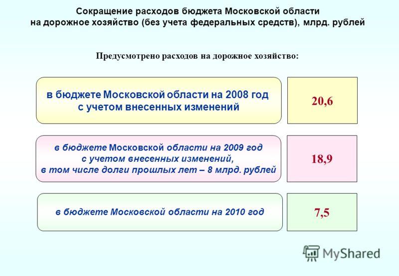 Сокращение расходов бюджета Московской области на дорожное хозяйство (без учета федеральных средств), млрд. рублей Предусмотрено расходов на дорожное хозяйство: в бюджете Московской области на 2009 год с учетом внесенных изменений, в том числе долги