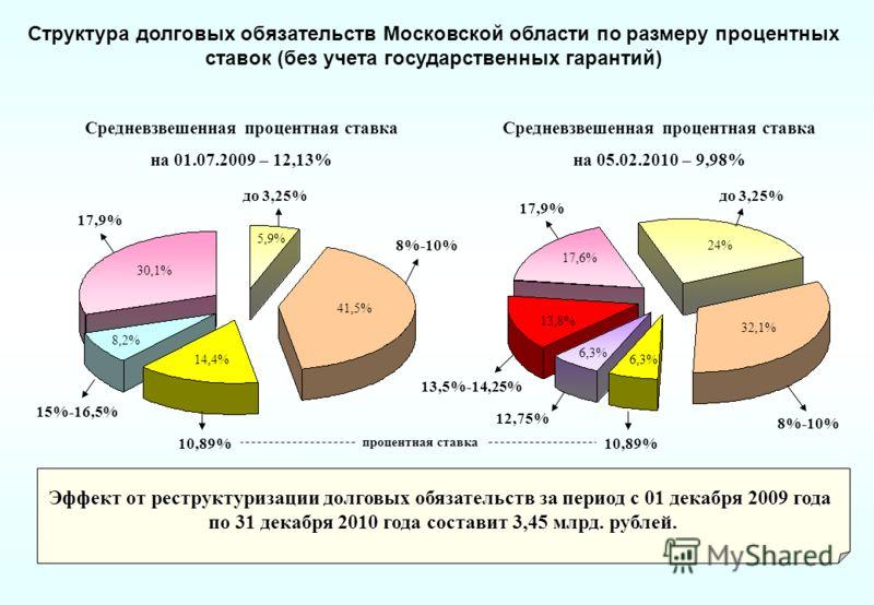 Структура долговых обязательств Московской области по размеру процентных ставок (без учета государственных гарантий) Средневзвешенная процентная ставка на 01.07.2009 – 12,13% Средневзвешенная процентная ставка на 05.02.2010 – 9,98% 5,9% 30,1% 8,2% 41