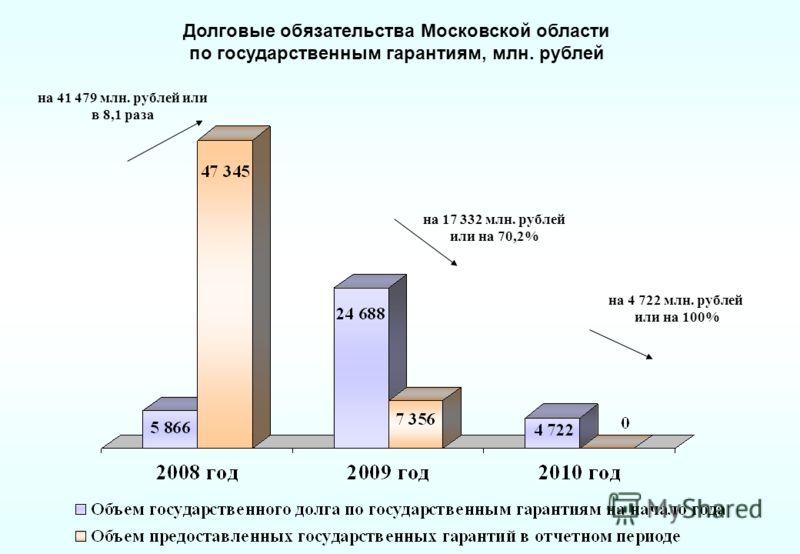 Долговые обязательства Московской области по государственным гарантиям, млн. рублей на 17 332 млн. рублей или на 70,2% на 4 722 млн. рублей или на 100% на 41 479 млн. рублей или в 8,1 раза