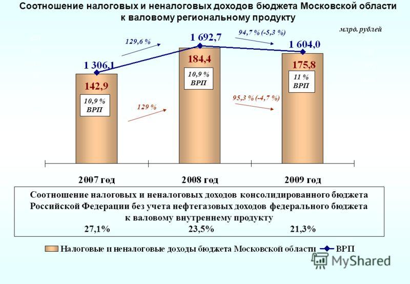 Соотношение налоговых и неналоговых доходов бюджета Московской области к валовому региональному продукту 10,9 % ВРП 10,9 % ВРП 11 % ВРП 129 % 95,3 % (-4,7 %) 129,6 % 94,7 % (-5,3 %) млрд. рублей Соотношение налоговых и неналоговых доходов консолидиро
