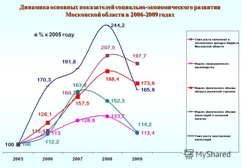 Динамика основных показателей социально-экономического развития Московской области в 2006-2009 годах в % к 2005 году