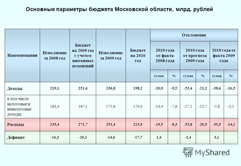 Основные параметры бюджета Московской области, млрд. рублей Наименования Исполнение за 2008 год Бюджет на 2009 год с учетом внесенных изменений Исполнение за 2009 год Бюджет на 2010 год Отклонение 2010 года от факта 2008 года 2010 года от прогноза 20