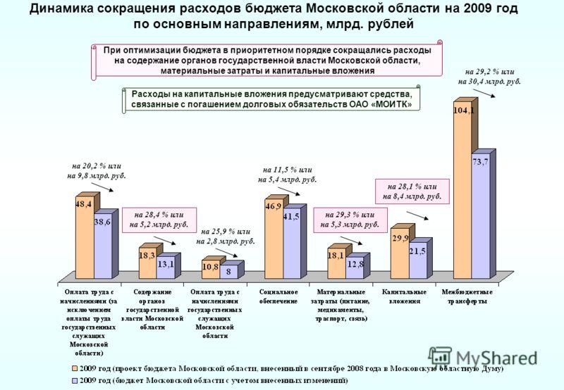 Динамика сокращения расходов бюджета Московской области на 2009 год по основным направлениям, млрд. рублей на 28,4 % или на 5,2 млрд. руб. на 25,9 % или на 2,8 млрд. руб. на 11,5 % или на 5,4 млрд. руб. на 29,3 % или на 5,3 млрд. руб. на 28,1 % или н