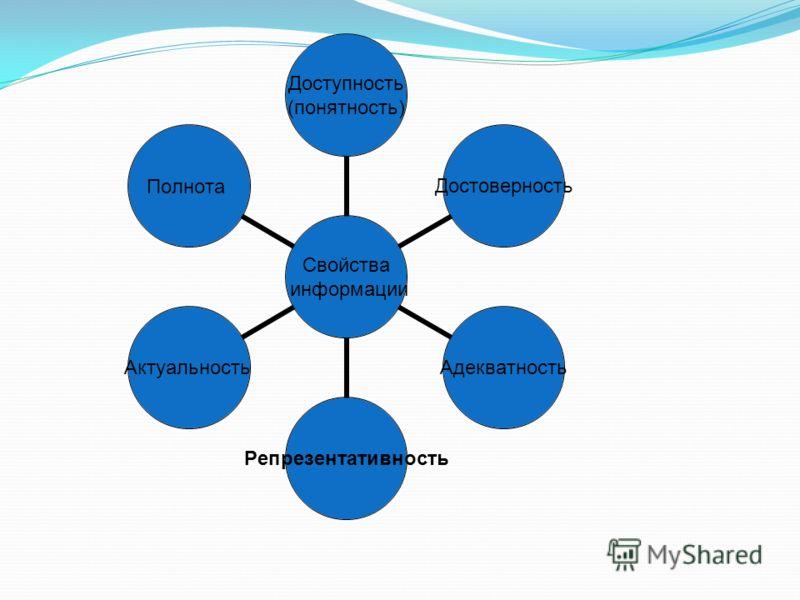 Свойства информации Доступность (понятность) ДостоверностьАдекватностьРепрезентативностьАктуальностьПолнота