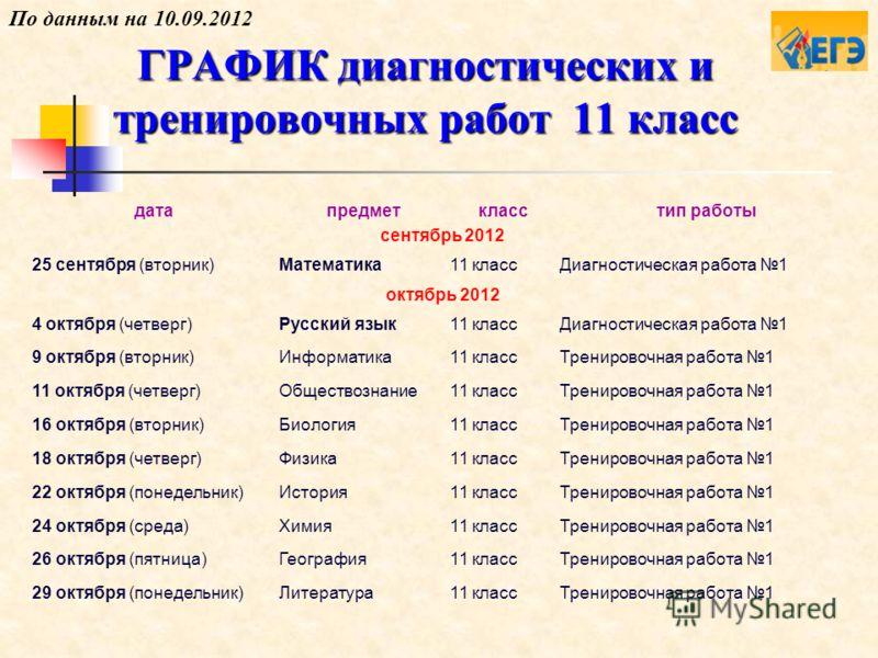 ГРАФИК диагностических и тренировочных работ 11 класс датапредметкласстип работы сентябрь 2012 25 сентября (вторник)Математика11 классДиагностическая работа 1 октябрь 2012 4 октября (четверг)Русский язык11 классДиагностическая работа 1 9 октября (вто