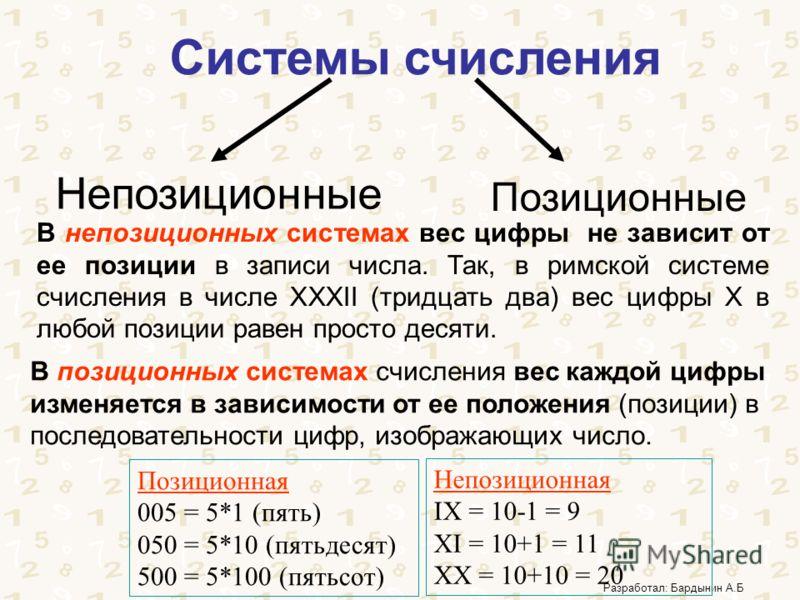 Разработал: Бардынин А.Б Системы счисления Позиционные Непозиционные В непозиционных системах вес цифры не зависит от ее позиции в записи числа. Так, в римской системе счисления в числе ХХХII (тридцать два) вес цифры Х в любой позиции равен просто де