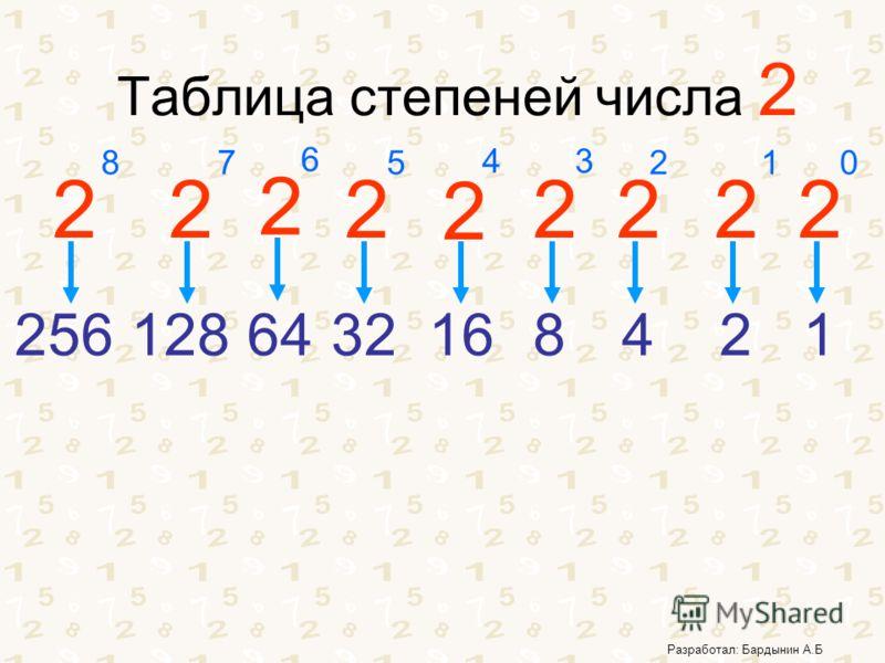 Разработал: Бардынин А.Б Таблица степеней числа 2 2 2 2 2 2222 012 34 5 6 7 1248163264128 2 8 256