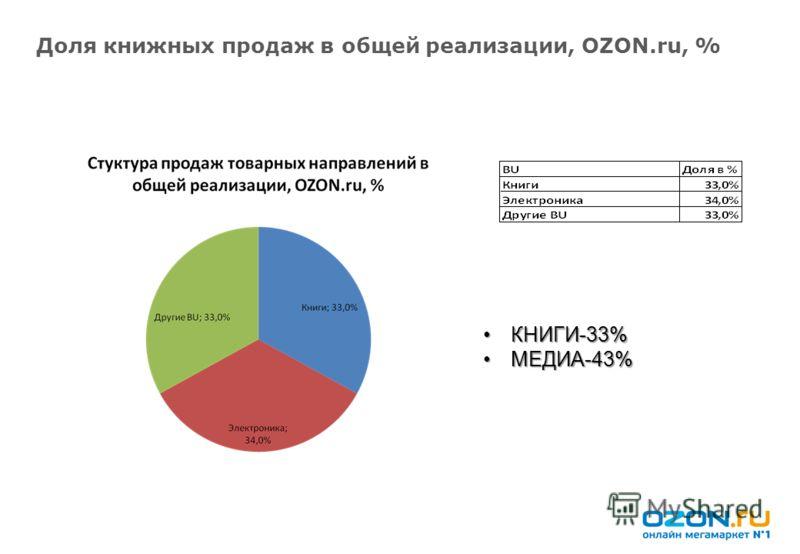 Доля книжных продаж в общей реализации, OZON.ru, % КНИГИ-33%КНИГИ-33% МЕДИА-43%МЕДИА-43%