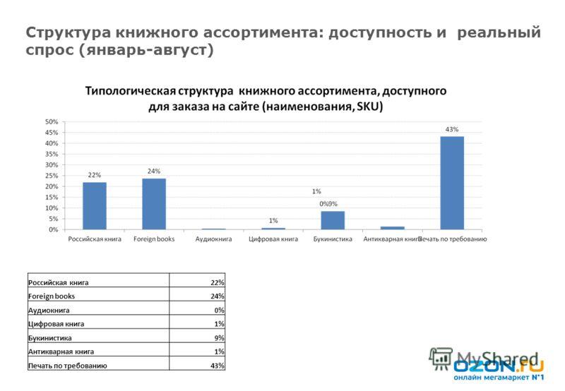 Структура книжного ассортимента: доступность и реальный спрос (январь-август) Российская книга22% Foreign books24% Аудиокнига0% Цифровая книга1% Букинистика9% Антикварная книга1% Печать по требованию43%