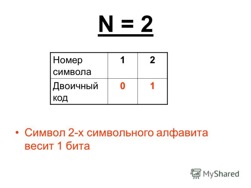 N = 2 Символ 2-х символьного алфавита весит 1 бита Номер символа 12 Двоичный код 01
