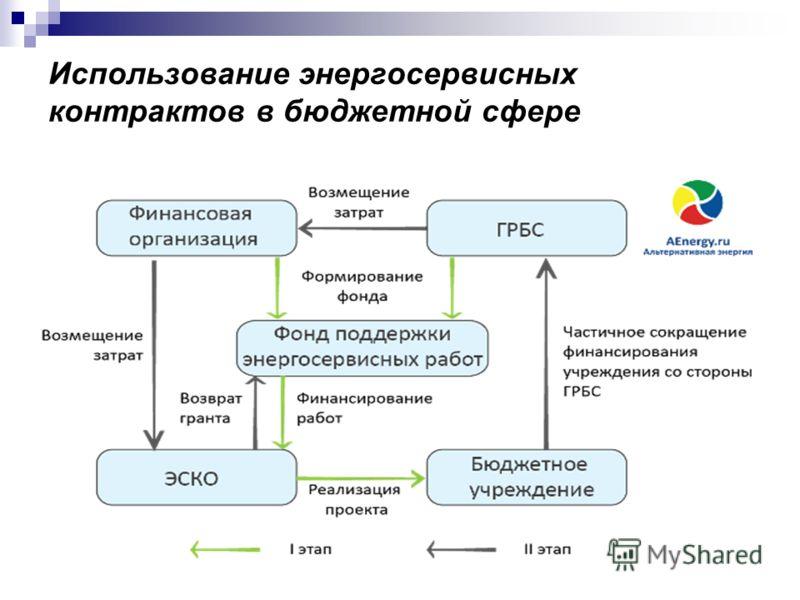 Использование энергосервисных контрактов в бюджетной сфере