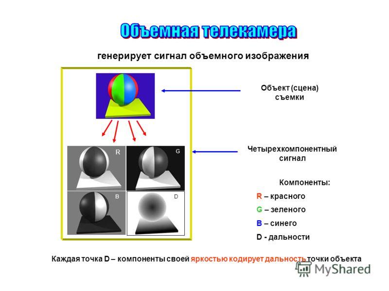 D R G B Объект (сцена) съемки Четырехкомпонентный сигнал Компоненты: R – красного G – зеленого B – синего D - дальности Каждая точка D – компоненты своей яркостью кодирует дальность точки объекта генерирует сигнал объемного изображения