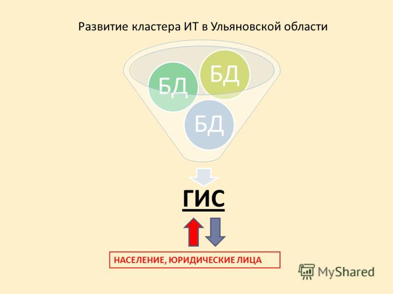Развитие кластера ИТ в Ульяновской области ГИС БД НАСЕЛЕНИЕ, ЮРИДИЧЕСКИЕ ЛИЦА
