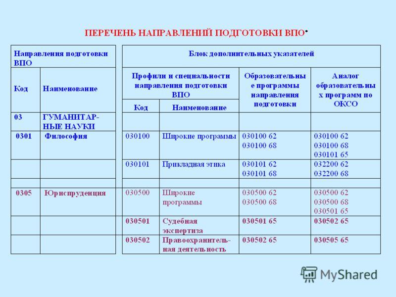 Примеры согласованных с ОКОП перечней направлений подготовки высшего, специальностей среднего и профессий начального профессионального образования