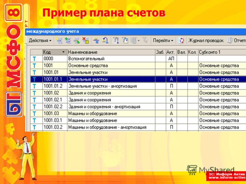 1С: Информ Актив www.inform-active.ru Пример плана счетов