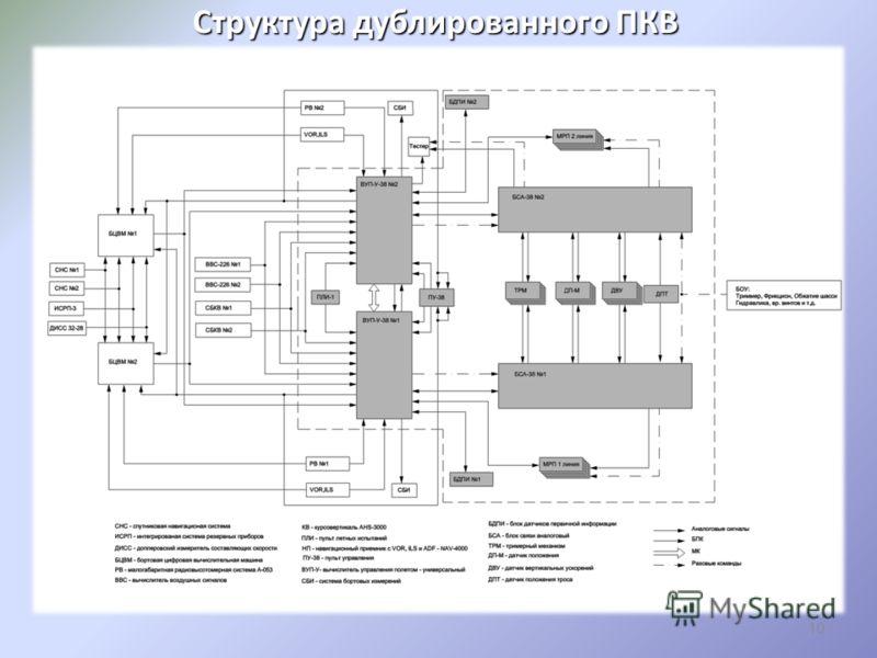 Структура дублированного ПКВ 10