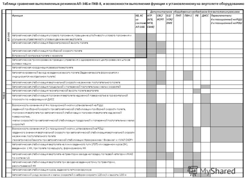 Дополнительное оборудование необходимое для выполнения режимов ПКВ-8 АП-34Б Функция КВ, КС из состава АП-34Б АГР (АГБ, МГВ, СБКВ) СВС/ ИСРП ILS/ VOR/ DME ПНППВН-1РВДИСС Переключатели: 4-х позиционный на РЦШ 2-х позиционный на РОШ Автоматическая стаби