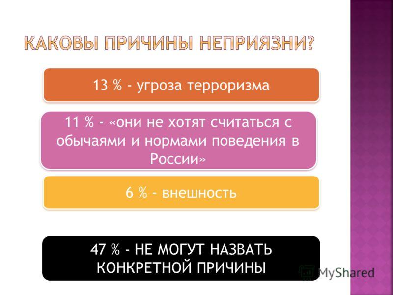 13 % - угроза терроризма 11 % - «они не хотят считаться с обычаями и нормами поведения в России» 6 % - внешность 47 % - НЕ МОГУТ НАЗВАТЬ КОНКРЕТНОЙ ПРИЧИНЫ