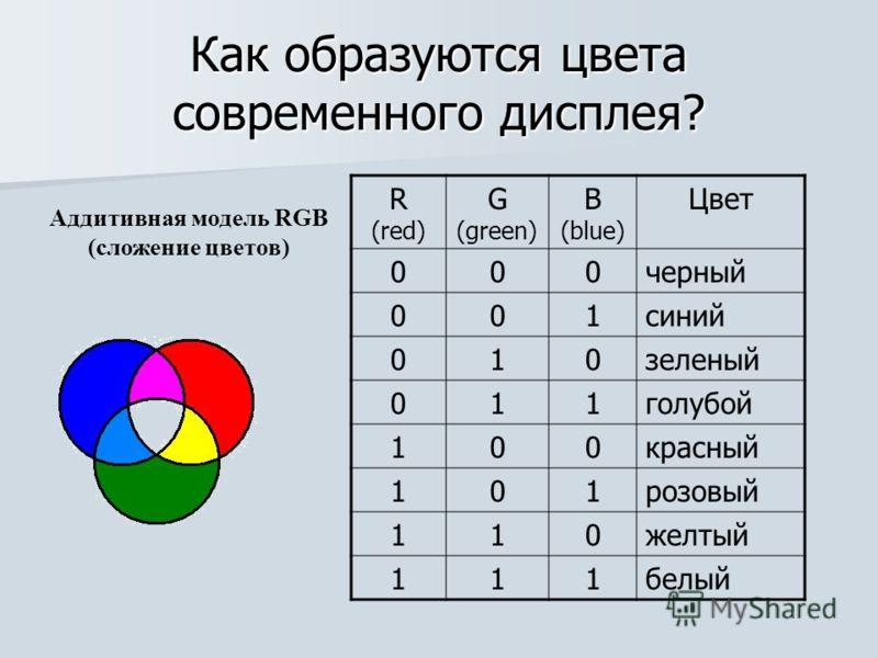Как образуются цвета современного дисплея? Аддитивная модель RGB (сложение цветов) R (red) G (green) B (blue) Цвет 000черный 001синий 010зеленый 011голубой 100красный 101розовый 110желтый 111белый