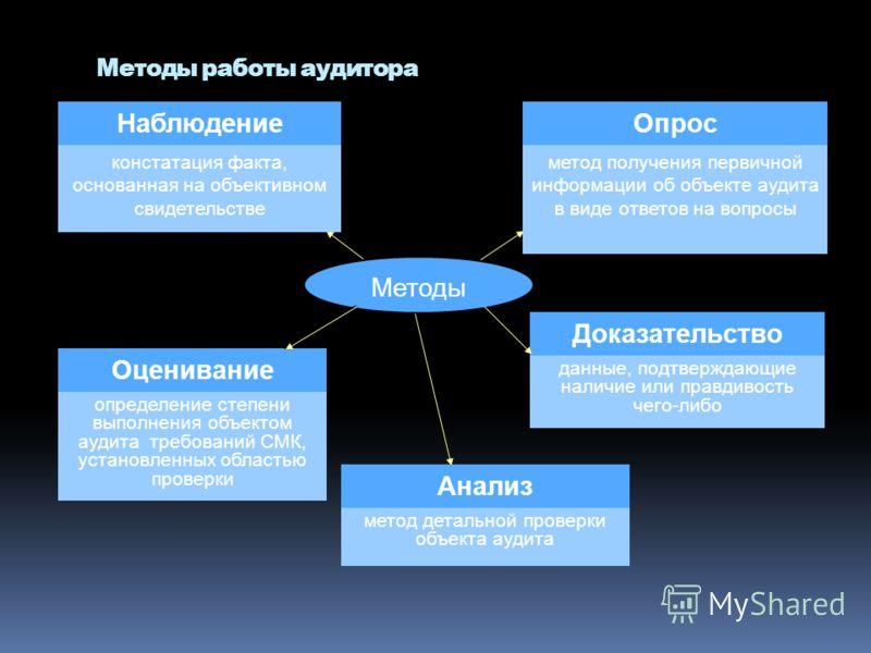 Методы работы аудитора Методы НаблюдениеОпрос Оценивание Доказательство Анализ констатация факта, основанная на объективном свидетельстве метод получения первичной информации об объекте аудита в виде ответов на вопросы данные, подтверждающие наличие