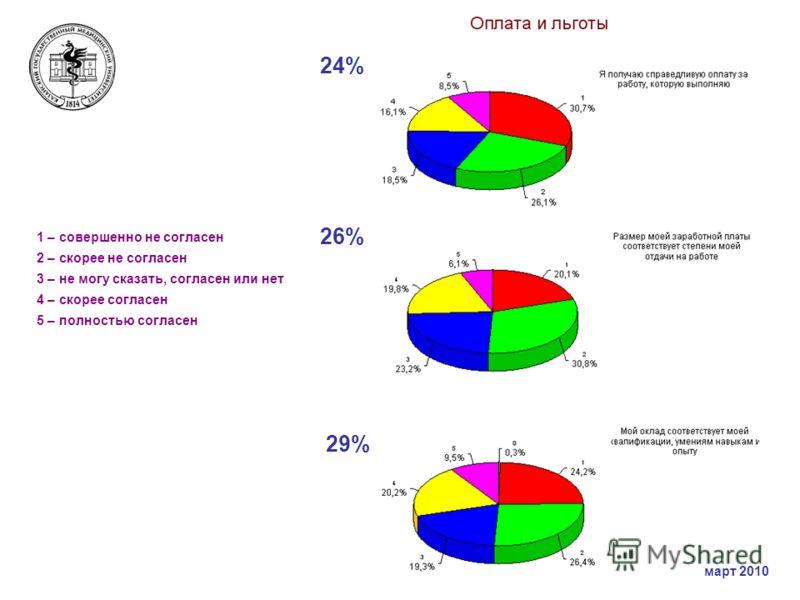 1 – совершенно не согласен 2 – скорее не согласен 3 – не могу сказать, согласен или нет 4 – скорее согласен 5 – полностью согласен 24% 26% 29% март 2010