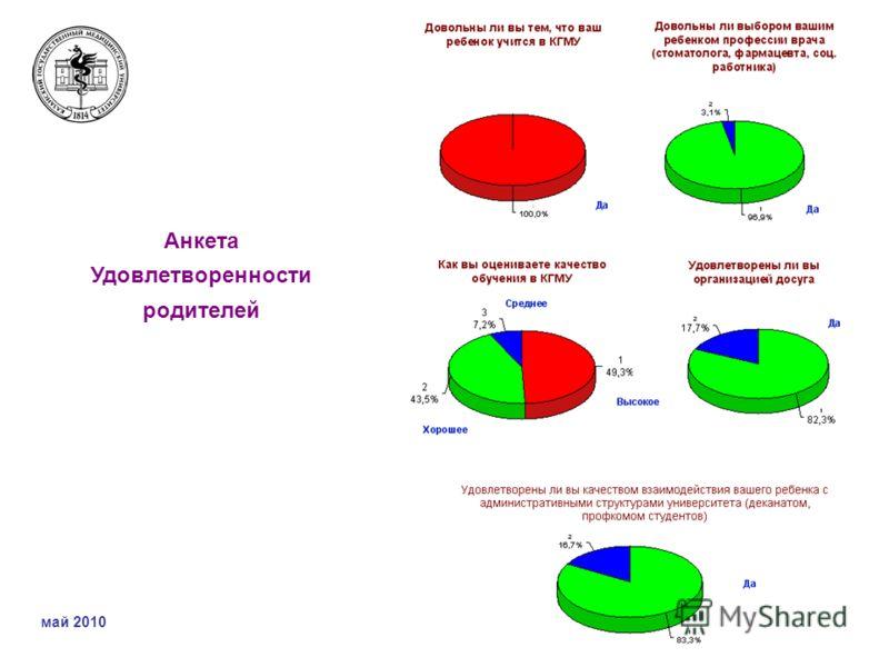 Анкета Удовлетворенности родителей май 2010