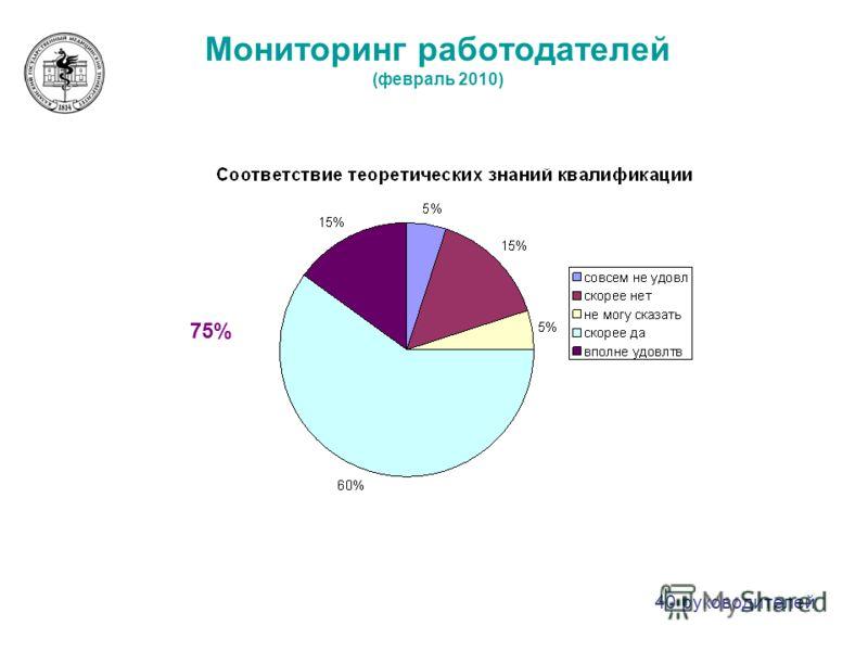 Мониторинг работодателей (февраль 2010) 75% 40 руководителей