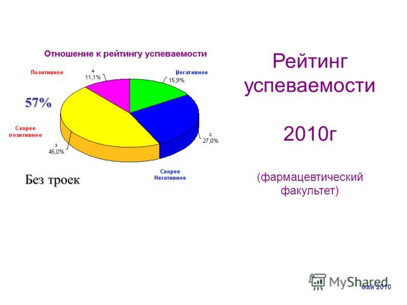 57% Без троек Рейтинг успеваемости 2010г (фармацевтический факультет) май 2010