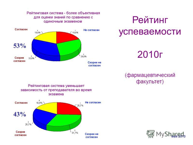 43% 53% Рейтинг успеваемости 2010г (фармацевтический факультет) май 2010