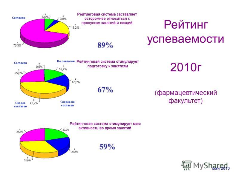 89% 67% 59% Рейтинг успеваемости 2010г (фармацевтический факультет) май 2010