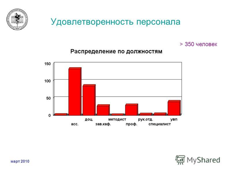 Удовлетворенность персонала > 350 человек март 2010