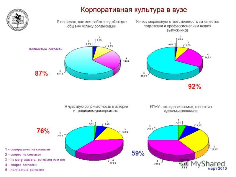 1 – совершенно не согласен 2 – скорее не согласен 3 – не могу сказать, согласен или нет 4 – скорее согласен 5 – полностью согласен полностью согласен 87% 59% 76% 92% март 2010