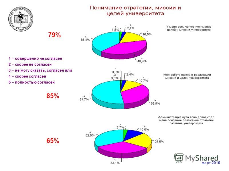 1 – совершенно не согласен 2 – скорее не согласен 3 – не могу сказать, согласен или нет 4 – скорее согласен 5 – полностью согласен 79% 65% 85% март 2010