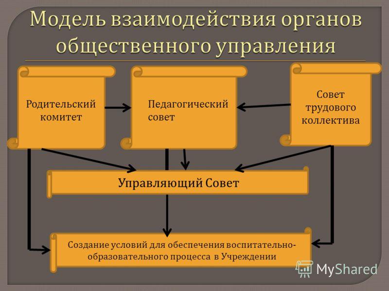 Педагогический совет Совет трудового коллектива Управляющий Совет Создание условий для обеспечения воспитательно - образовательного процесса в Учреждении