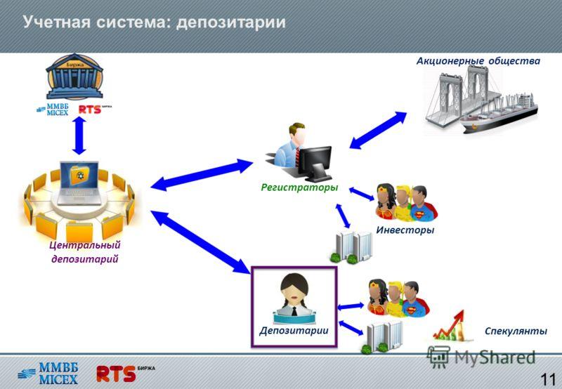 Учетная система: депозитарии 11 Регистраторы Депозитарии Центральный депозитарий Акционерные общества Спекулянты Инвесторы