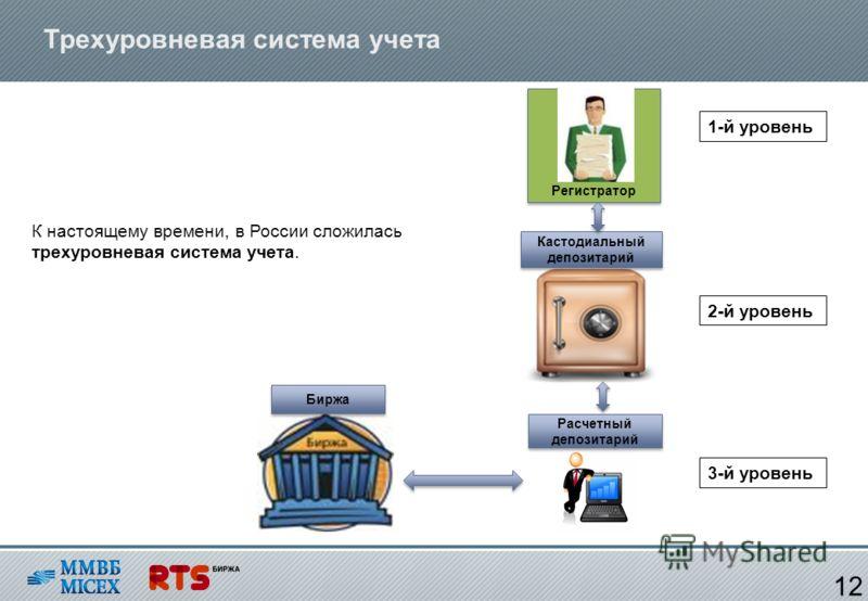 Трехуровневая система учета К настоящему времени, в России сложилась трехуровневая система учета. 12 Регистратор Кастодиальный депозитарий Расчетный депозитарий Биржа 1-й уровень 2-й уровень 3-й уровень