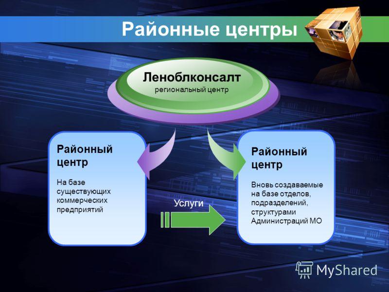 Районные центры Районный центр На базе существующих коммерческих предприятий Леноблконсалт региональный центр Районный центр Вновь создаваемые на базе отделов, подразделений, структурами Администраций МО Услуги