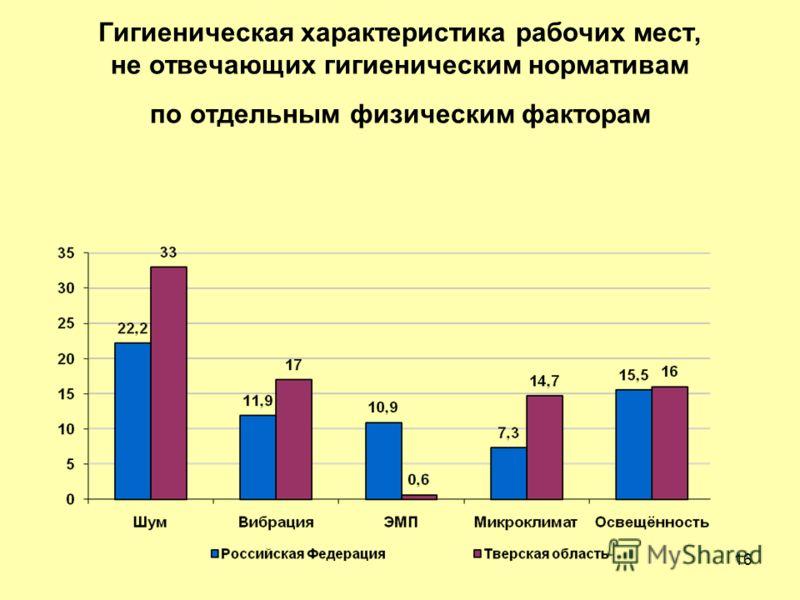 Гигиеническая характеристика рабочих мест, не отвечающих гигиеническим нормативам по отдельным физическим факторам 16