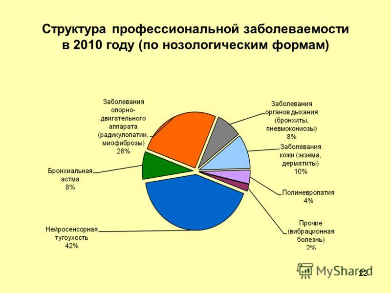 Структура профессиональной заболеваемости в 2010 году (по нозологическим формам) 22