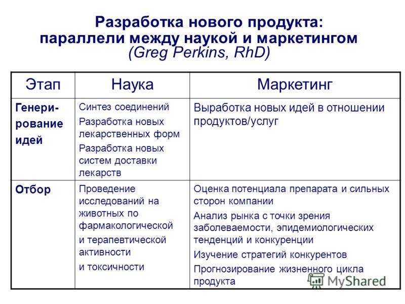 Разработка нового продукта: параллели между наукой и маркетингом (Greg Perkins, RhD) ЭтапНаукаМаркетинг Генери- рование идей Синтез соединений Разработка новых лекарственных форм Разработка новых систем доставки лекарств Выработка новых идей в отноше