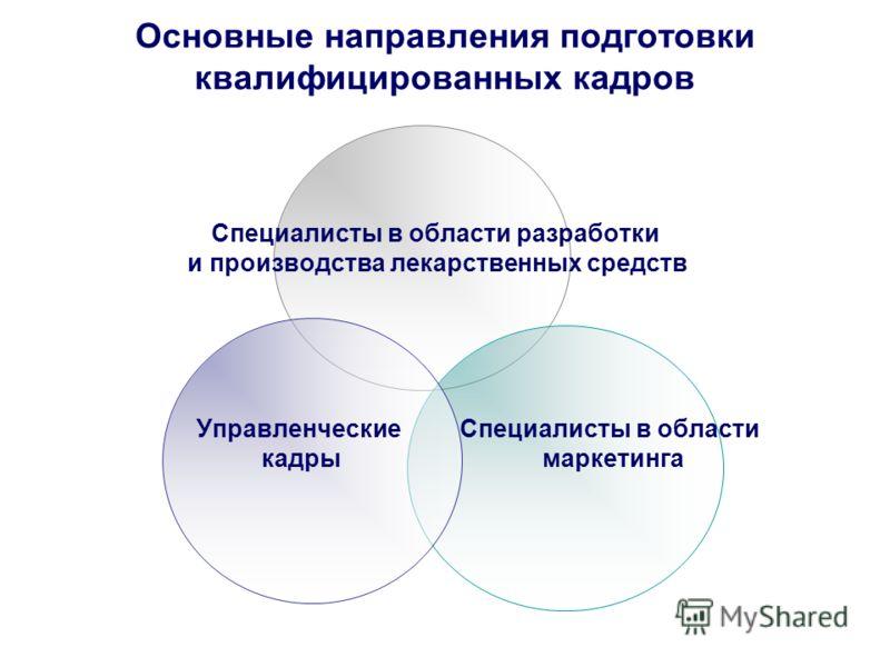 Основные направления подготовки квалифицированных кадров Специалисты в области разработки и производства лекарственных средств Специалисты в области маркетинга Управленческие кадры