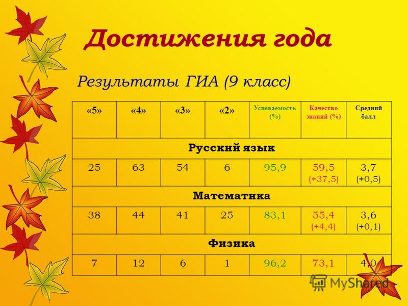 Достижения года «5»«4»«3»«2» Успеваемость (%) Качество знаний (%) Средний балл Русский язык 256354695,959,5 (+37,5) 3,7 (+0,5) Математика 3844412583,155,4 (+4,4) 3,6 (+0,1) Физика 7126196,273,14,0 Результаты ГИА (9 класс)