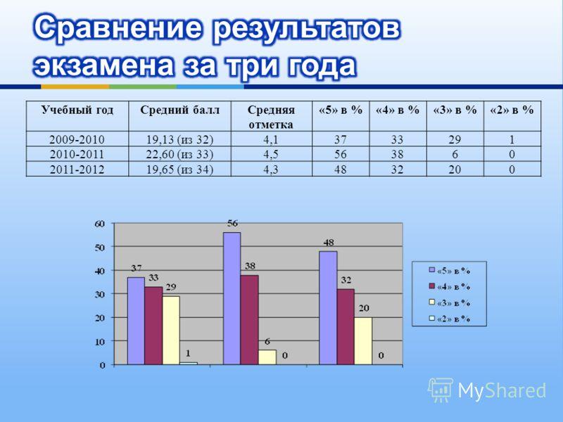 Учебный годСредний баллСредняя отметка «5» в %«4» в %«3» в %«2» в % 2009-201019,13 (из 32)4,13733291 2010-201122,60 (из 33)4,5563860 2011-201219,65 (из 34)4,34832200