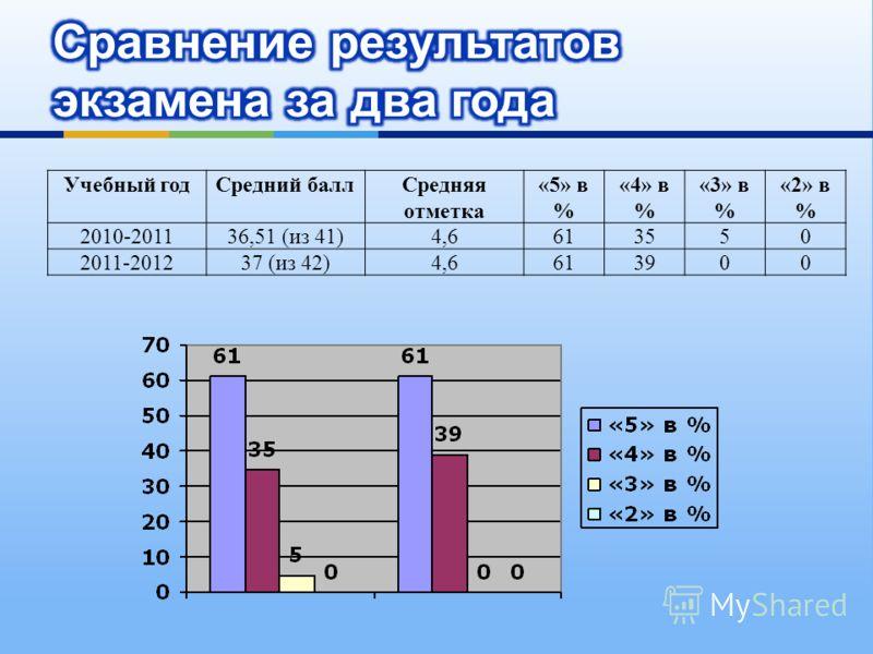 Учебный годСредний баллСредняя отметка «5» в % «4» в % «3» в % «2» в % 2010-201136,51 (из 41)4,6613550 2011-201237 (из 42)4,6613900