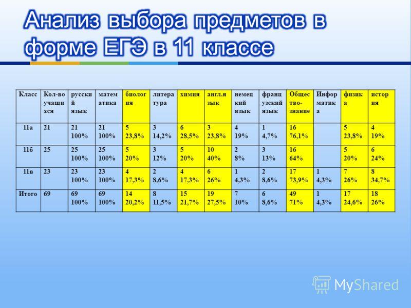 КлассКол-во учащи хся русски й язык матем атика биолог ия литера тура химияангл.я зык немец кий язык франц узский язык Общес тво- знание Инфор матик а физик а истор ия 11а21 100% 21 100% 5 23,8% 3 14,2% 6 28,5% 3 23,8% 4 19% 1 4,7% 16 76,1% 5 23,8% 4