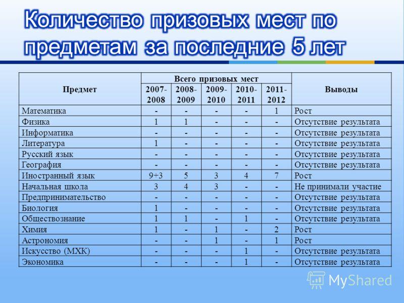 Предмет Всего призовых мест Выводы 2007- 2008 2008- 2009 2009- 2010 2010- 2011 2011- 2012 Математика----1Рост Физика11---Отсутствие результата Информатика-----Отсутствие результата Литература1----Отсутствие результата Русский язык-----Отсутствие резу