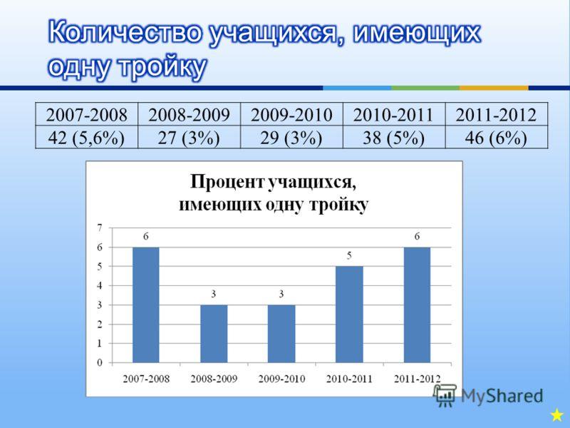 2007-20082008-20092009-20102010-20112011-2012 42 (5,6%)27 (3%)29 (3%)38 (5%)46 (6%)