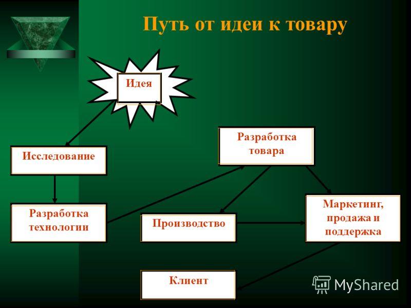 Путь от идеи к товару Исследование Разработка технологии Разработка товара Производство Клиент Маркетинг, продажа и поддержка Идея