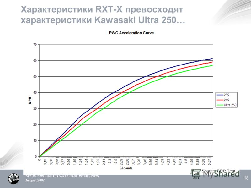 MY08 PWC INTERNATIONAL Whats New August 2007 18 Характеристики RXT-X превосходят характеристики Kawasaki Ultra 250… Source: BRP Test